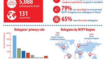 Infographic showing data on delegates attending the 2019 congress